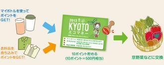 KYOTOエコマネー1