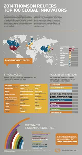 Top-100-infographic_2014_f1_resize