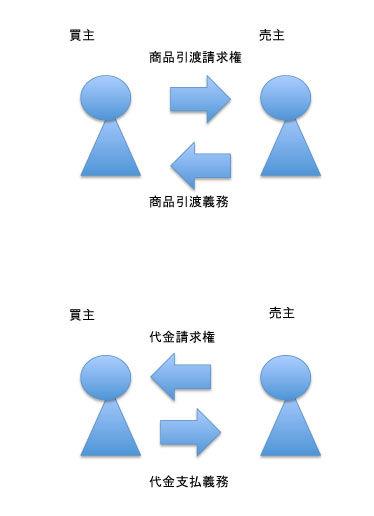 九州合同法律事務所 : 権利には...