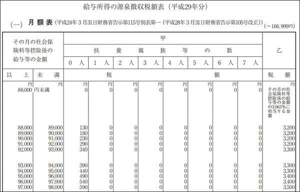 徴収 表 源泉 税額