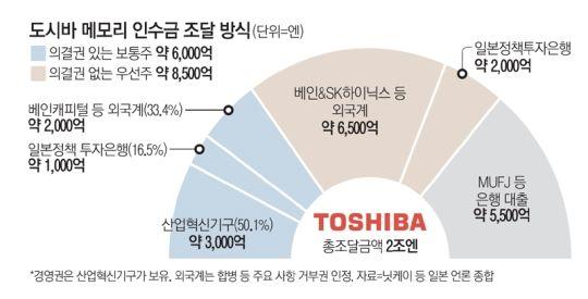 東芝まで日本政府が経営…「官製Japan」のコントラスト