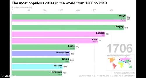 この500年の人口の多い都市05