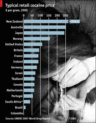 コカイン価格表