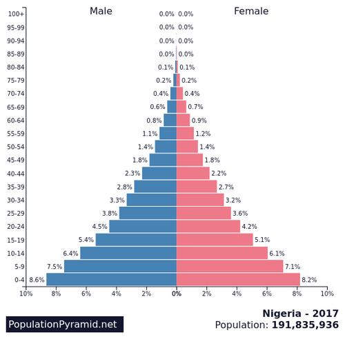 UAEの人口ピラミッド05