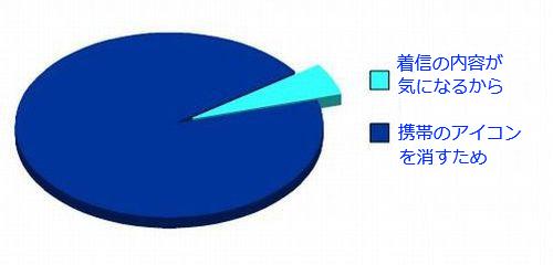 10おもしろい2択の円グラフ