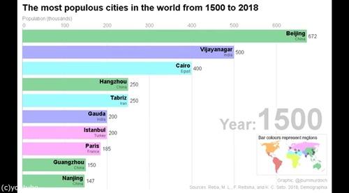 この500年の人口の多い都市01
