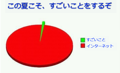 学生生活の円グラフ02