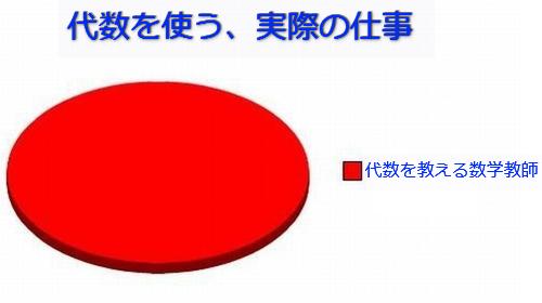 学生生活の円グラフ05