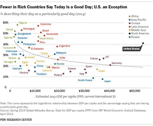 裕福と信仰心…アメリカだけ例外04