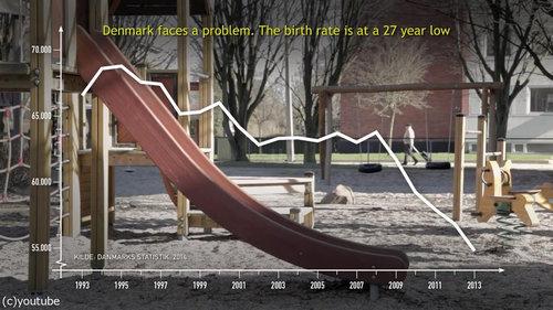 出生率が14%も上昇したデンマーク02