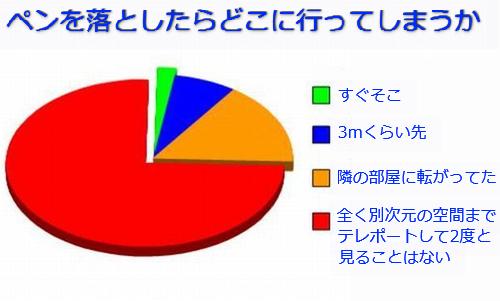 学生生活の円グラフ06