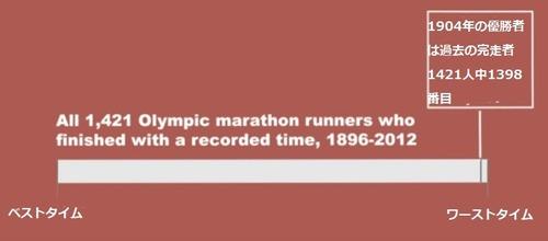 1904年のオリンピック02