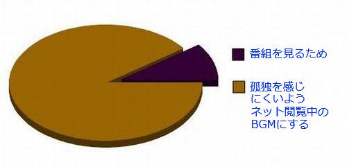 14おもしろい2択の円グラフ