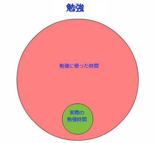 学生生活の円グラフ03