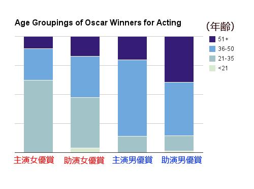 アカデミー賞の年齢別受賞グラフ01