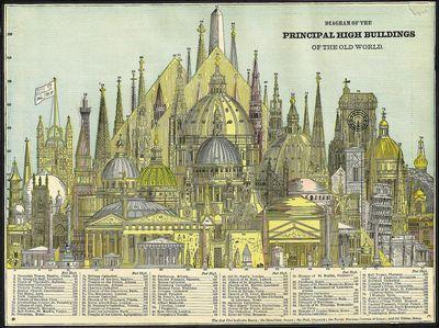 1884年当時、最も高い78の建築物の図