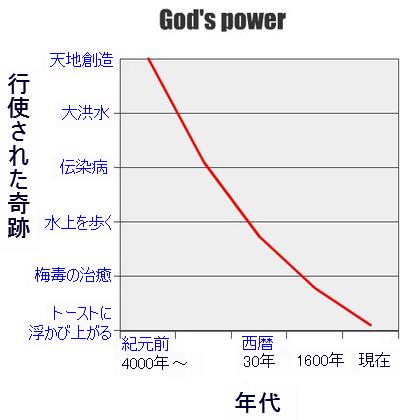 神の力01
