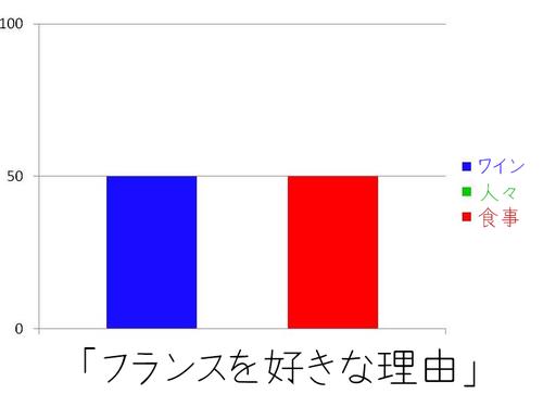 フランスを好きな理由を棒グラフに01