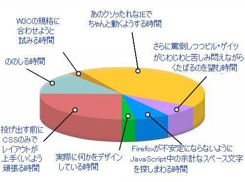 今時のWEBデザインを分析