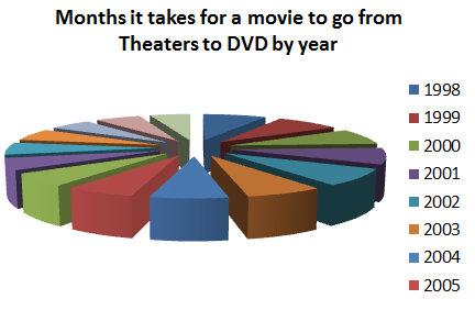 映画が上映されてからDVDになるまで06