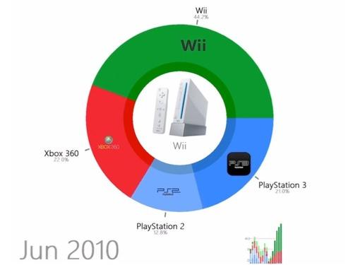 家庭用ゲーム機のシェアの変化
