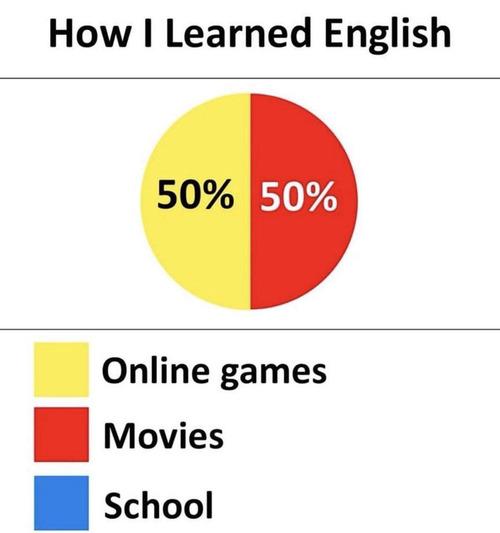 英語をどうやって学んだか01