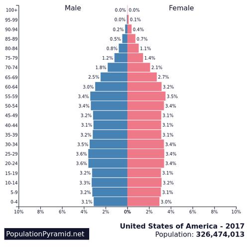 UAEの人口ピラミッド03