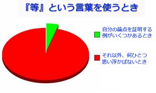 学生生活の円グラフ09