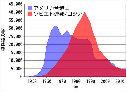 冷戦と北朝鮮の比較01