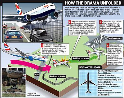 ヒースロー空港で緊急着陸-フェンス