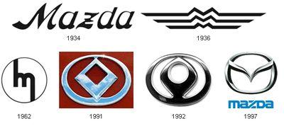 車のロゴ-Mazda
