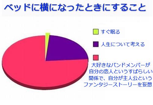 学生生活の円グラフ04