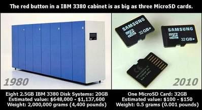 1980年の20GB vs 2010年の32GB