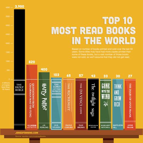 世界で最も読まれた本ベスト10-01