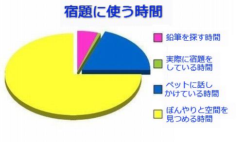 学生生活の円グラフ01
