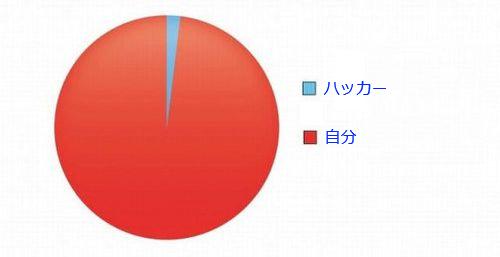 16おもしろい2択の円グラフ