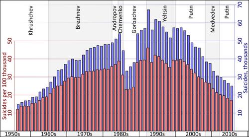 ロシアの自殺率01