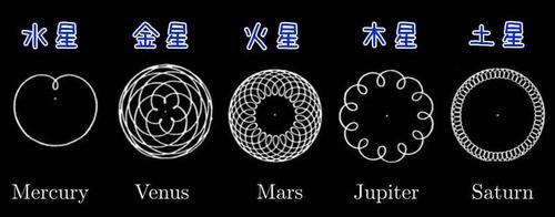 惑星の軌道の模様01