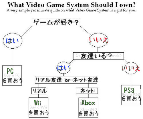 どのゲーム機を選べばいいのか01