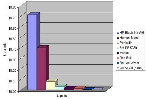 液体単価のグラフ