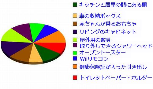 夫婦の円グラフ03