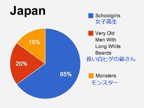 外国人が日本に期待する者01