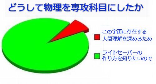 学生生活の円グラフ07