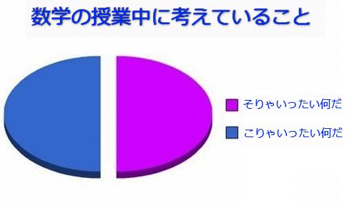 学生生活の円グラフ10