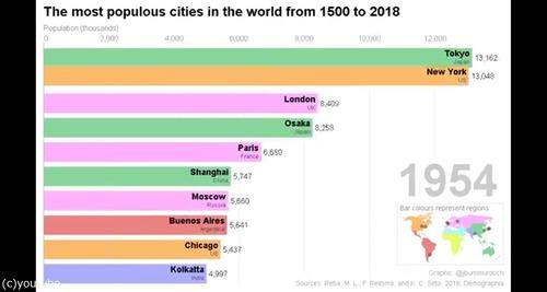 この500年の人口の多い都市07