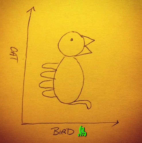 鳥のグラフ01