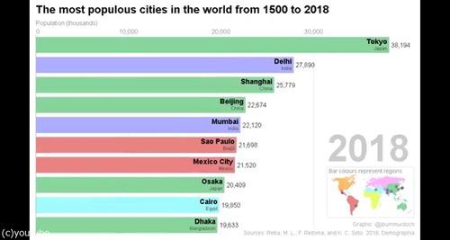この500年の人口の多い都市00