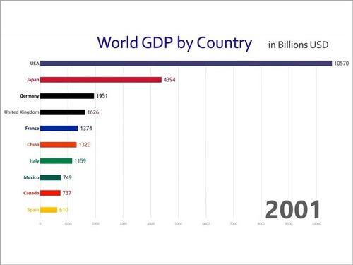 世界のGDP比較00