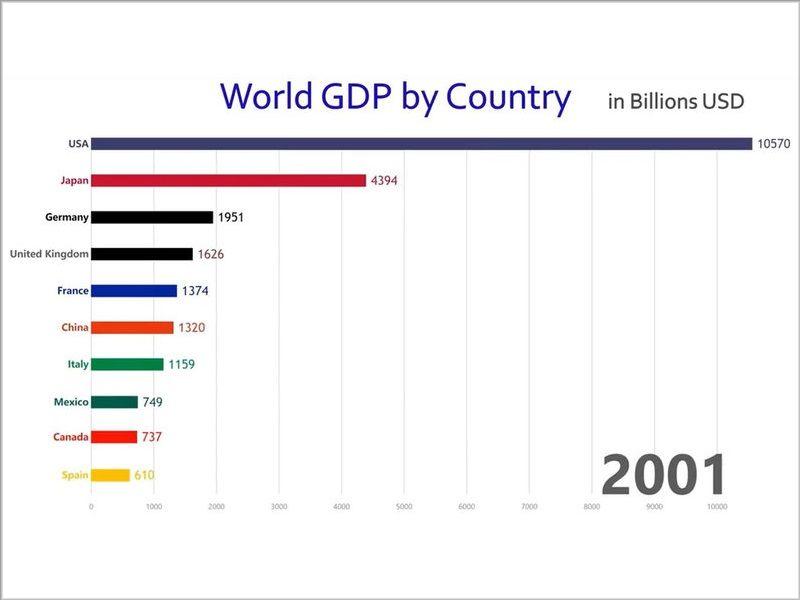 e86b01d514b4 この数十年の「世界のGDP」変化がよくわかるグラフ…海外の反応:らばQ