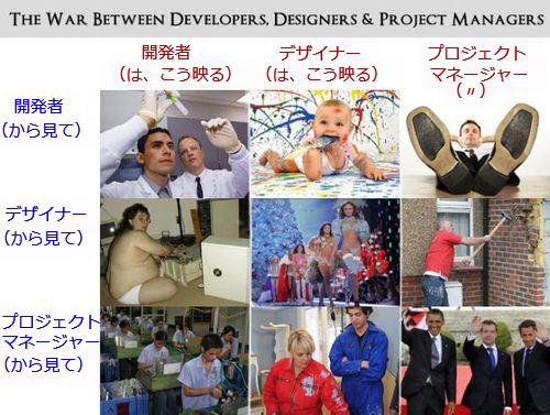 開発者、デザイナー、プロジェクトマネージャー01